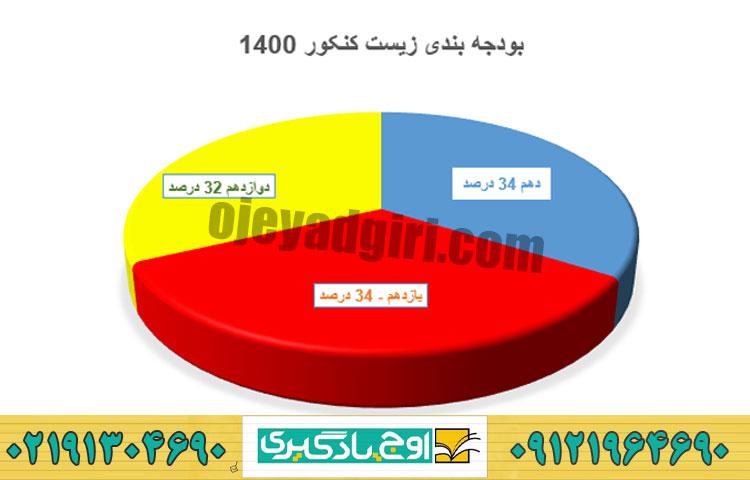بودجه بندی زیست کنکور 1400